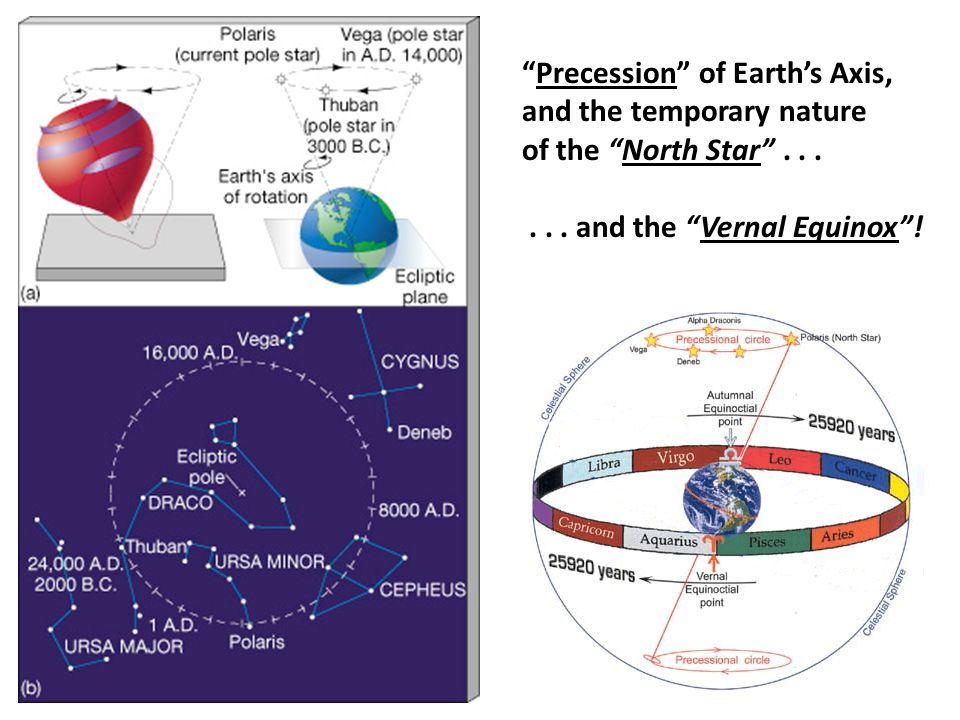 Precession of Earth's Axis, and the temporary nature of the North Star ......