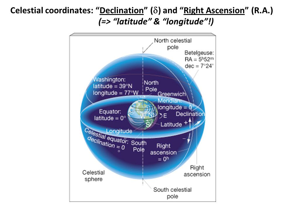 Celestial coordinates: Declination (  ) and Right Ascension (R.A.) (=> latitude & longitude !)