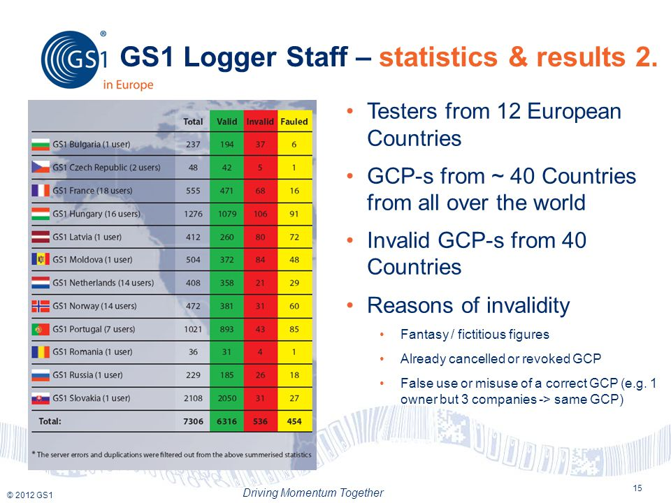 © 2012 GS1 Driving Momentum Together GS1 Logger Staff – statistics & results 2.