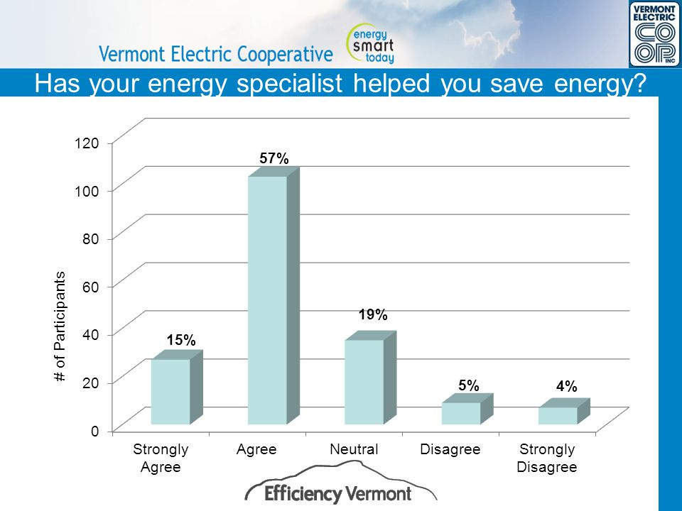 Has your energy specialist helped you save energy