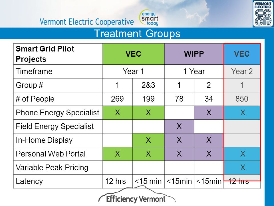 Treatment Groups Smart Grid Pilot Projects VECWIPPVEC TimeframeYear 11 YearYear 2 Group #12&3121 # of People2691997834850 Phone Energy SpecialistXX X