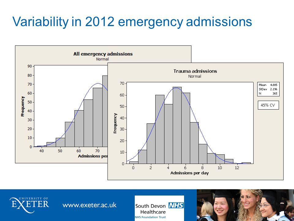 Variability in 2012 emergency admissions 15%CV 45% CV