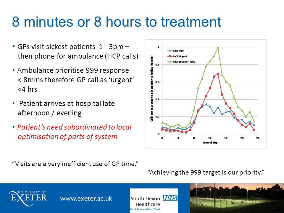 8 minutes or 8 hours to treatment GPs visit sickest patients 1 - 3pm – then phone for ambulance (HCP calls) Ambulance prioritise 999 response < 8mins