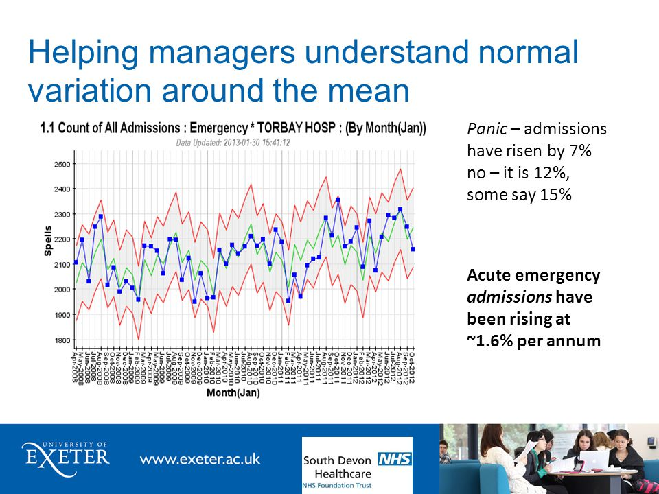 Helping managers understand normal variation around the mean Panic – admissions have risen by 7% no – it is 12%, some say 15% Acute emergency admissio
