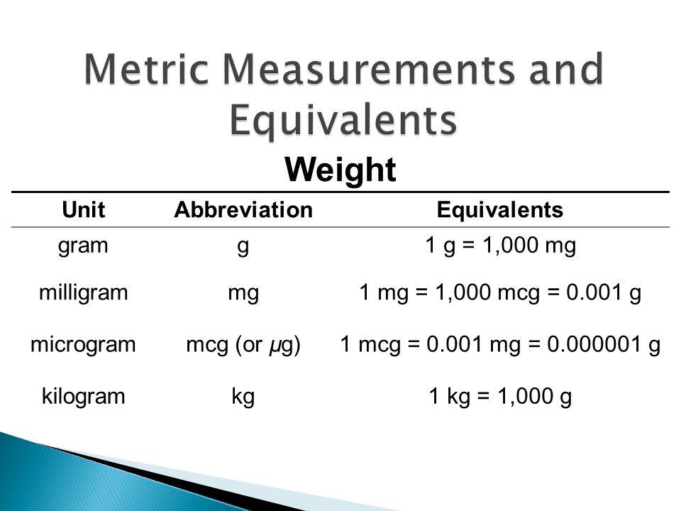UnitAbbreviationEquivalents gramg1 g = 1,000 mg milligrammg1 mg = 1,000 mcg = 0.001 g microgrammcg (or µg)1 mcg = 0.001 mg = 0.000001 g kilogramkg1 kg = 1,000 g Weight