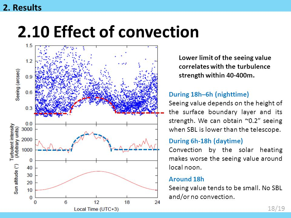18/19 2.10 Effect of convection Lower limit of the seeing value correlates with the turbulence strength within 40-400m.