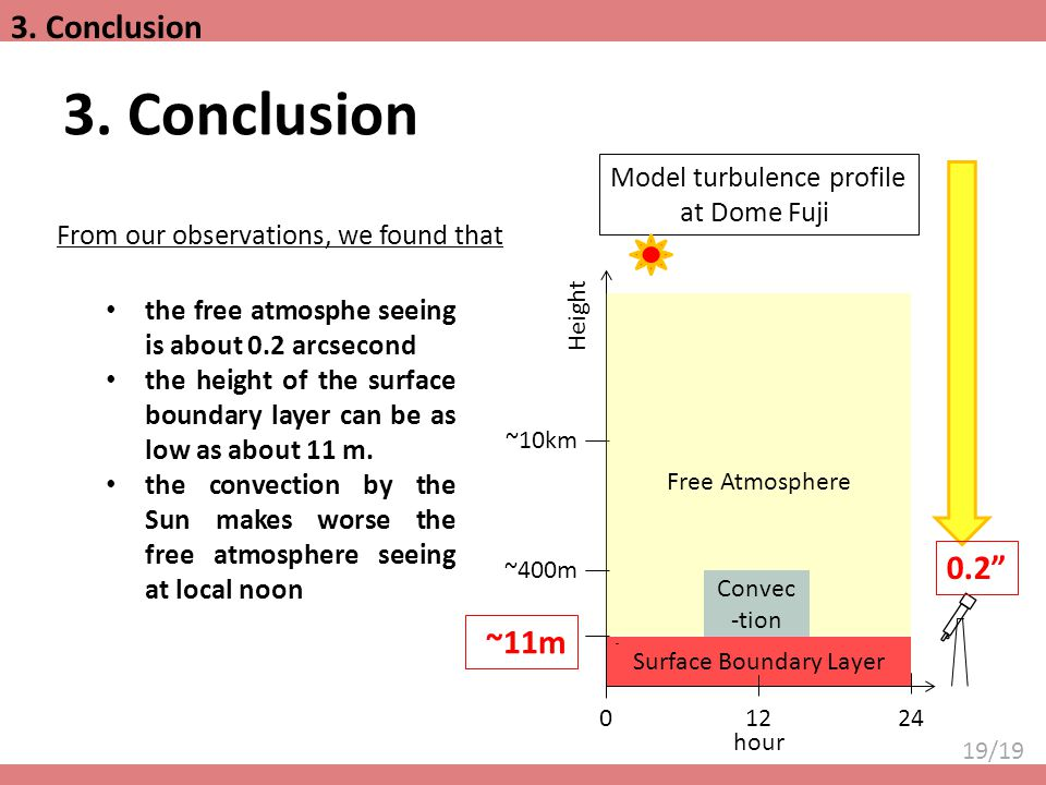 19/19 3. Conclusion Surface Boundary Layer Height ~11m ~10km Free Atmosphere 02412 hour Convec -tion ~400m Model turbulence profile at Dome Fuji the f