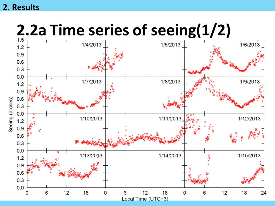 9/19 2.2a Time series of seeing(1/2) 2. Results