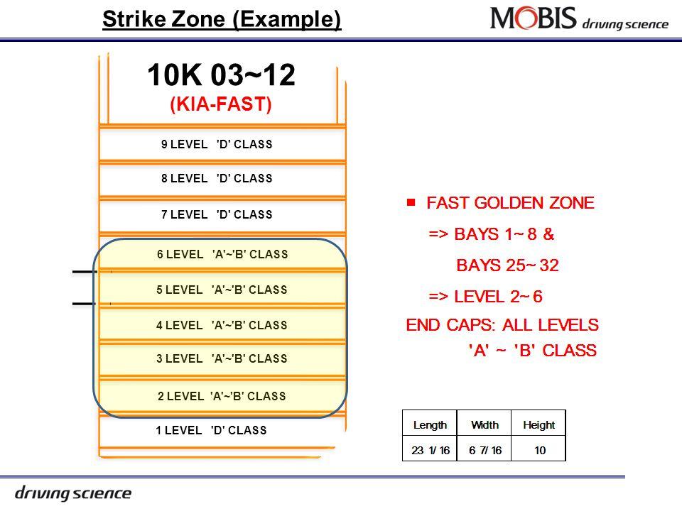 15 Golden Zone (Example)