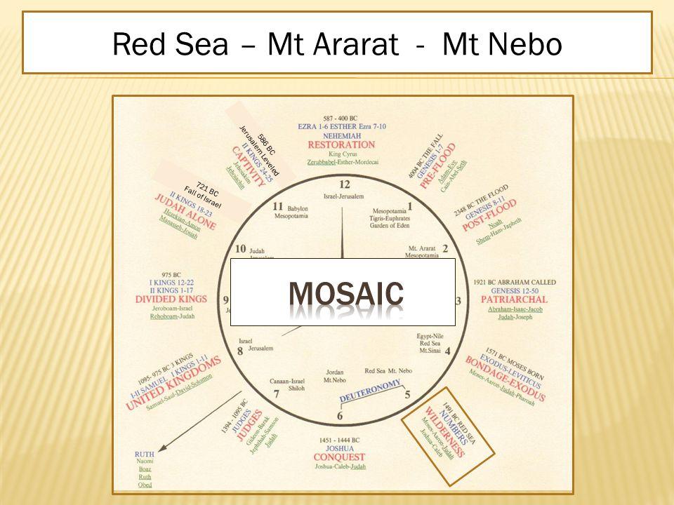 WILDERNESS NumbersMoses – Aaron – Judah - Pharaoh1491 BC RED SEARed Sea – Mt Ararat - Mt Nebo 586 BC Jerusalem Leveled 721 BC Fall of Israel
