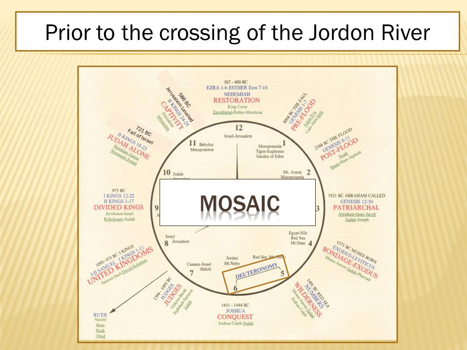 DEUTERONOMYRepeat of the LawPrior to the crossing of the Jordon River 586 BC Jerusalem Leveled 721 BC Fall of Israel