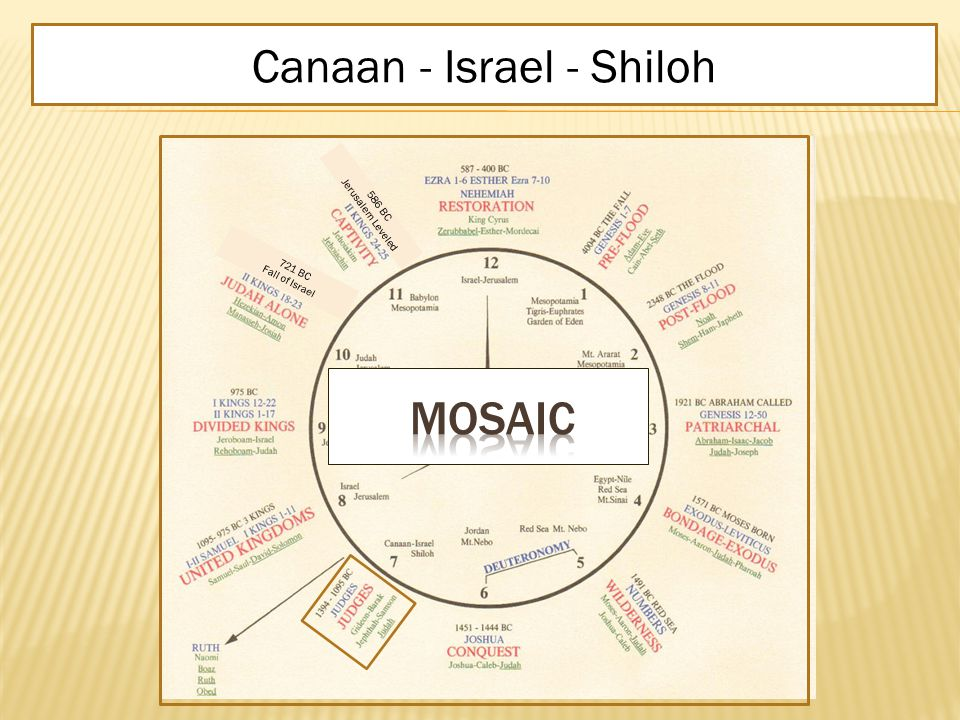 JUDGES JudgesGideon-Barak-Jephthah- Samson-Judah1394 – 1095 BCCanaan - Israel - Shiloh 586 BC Jerusalem Leveled 721 BC Fall of Israel