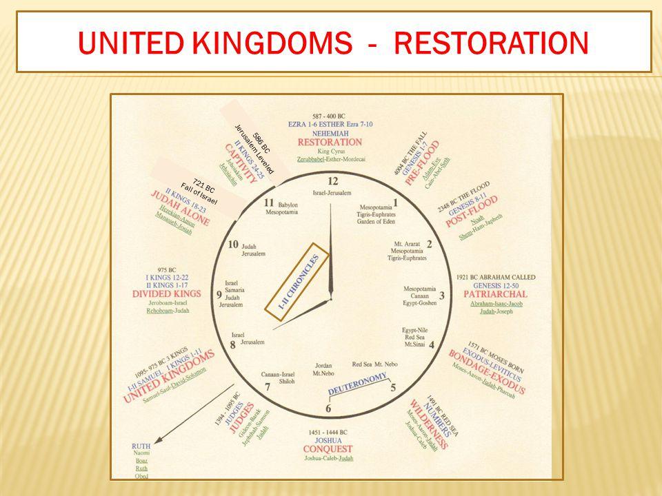I & II ChroniclesUNITED KINGDOMS - RESTORATION 586 BC Jerusalem Leveled 721 BC Fall of Israel