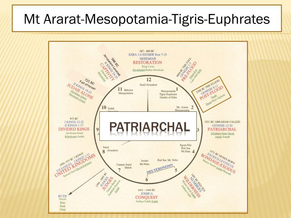 POST-FLOOD Genesis 8–11Noah - Shem - Ham - Japheth2348 BC THE FLOODMt Ararat-Mesopotamia-Tigris-Euphrates 586 BC Jerusalem Leveled 721 BC Fall of Israel