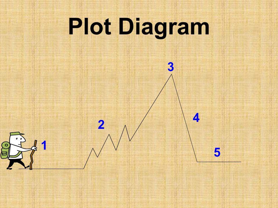 Plot Diagram 2 1 3 4 5