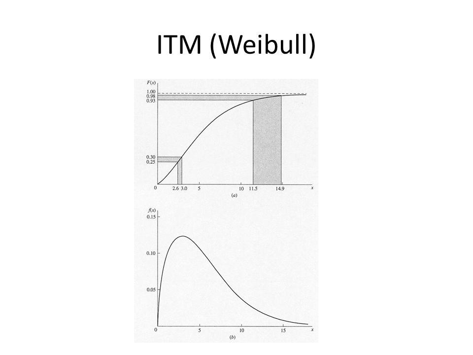 ITM (Weibull)