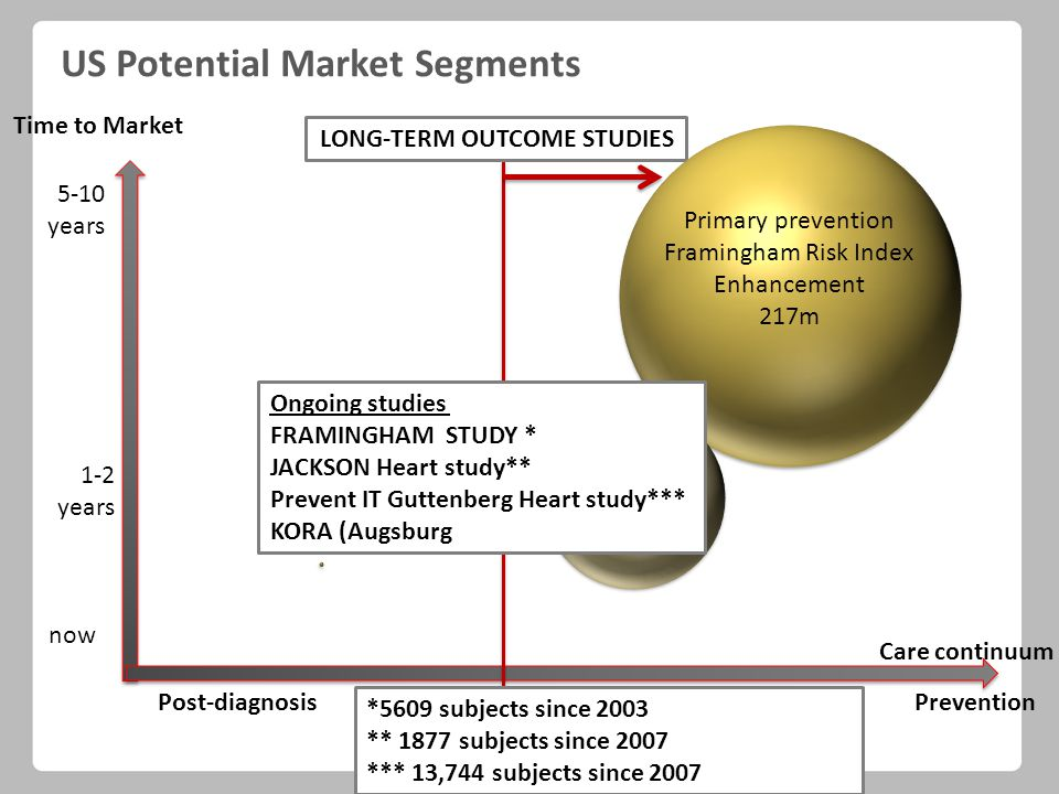 Time to Market Care continuum 5-10 years now Post-diagnosisPrevention 1-2 years LONG-TERM OUTCOME STUDIES *5609 subjects since 2003 ** 1877 subjects since 2007 *** 13,744 subjects since 2007 US Potential Market Segments Ongoing studies FRAMINGHAM STUDY * JACKSON Heart study** Prevent IT Guttenberg Heart study*** KORA (Augsburg Primary prevention Framingham Risk Index Enhancement 217m