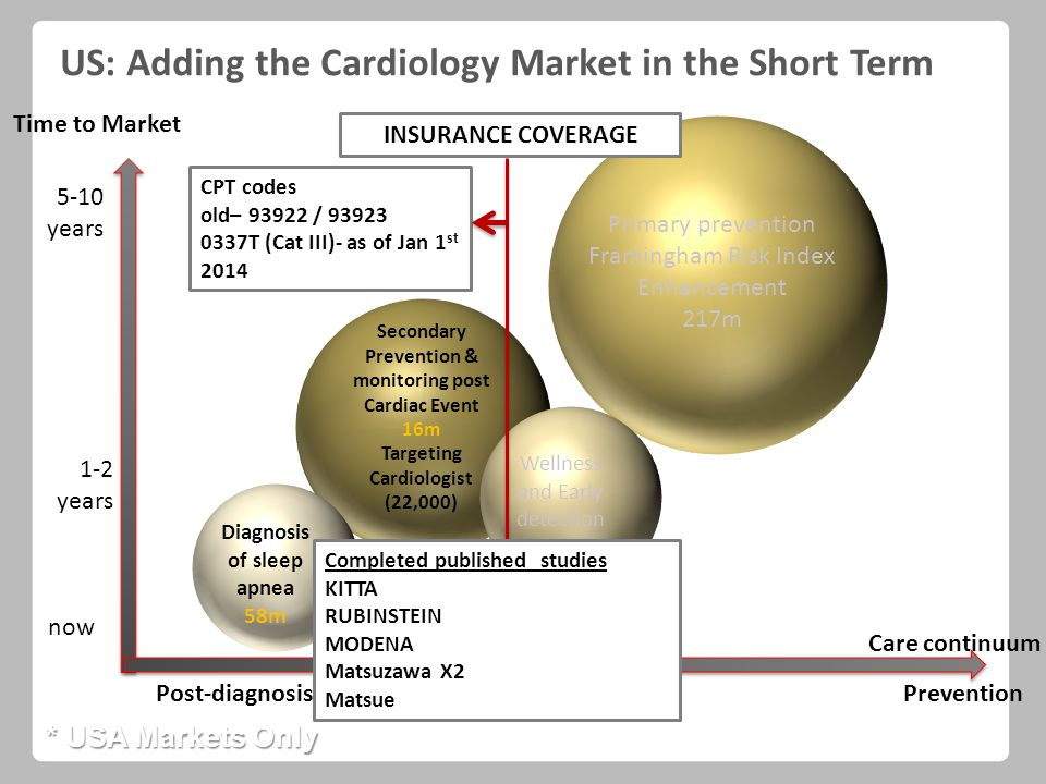 Time to Market Care continuum 5-10 years now Post-diagnosisPrevention 1-2 years * USA Markets Only US: Adding the Cardiology Market in the Short Term CPT codes old– 93922 / 93923 0337T (Cat III)- as of Jan 1 st 2014 INSURANCE COVERAGE Primary prevention Framingham Risk Index Enhancement 217m Wellness and Early detection 76m Completed published studies KITTA RUBINSTEIN MODENA Matsuzawa X2 Matsue Secondary Prevention & monitoring post Cardiac Event 16m Targeting Cardiologist (22,000) Diagnosis of sleep apnea 58m