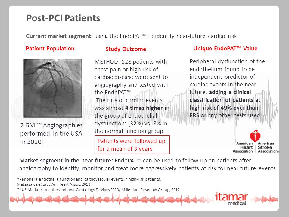 Post-PCI Patients Current market segment: using the EndoPAT™ to identify near-future cardiac risk METHOD: 528 patients with chest pain or high risk of cardiac disease were sent to angiography and tested with the EndoPAT™.