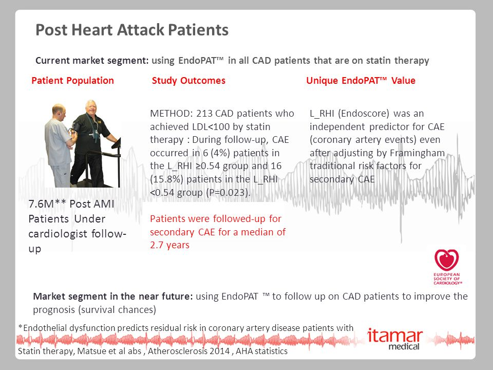 Post Heart Attack Patients Current market segment: using EndoPAT™ in all CAD patients that are on statin therapy METHOD: 213 CAD patients who achieved LDL<100 by statin therapy : During follow-up, CAE occurred in 6 (4%) patients in the L_RHI ≥0.54 group and 16 (15.8%) patients in the L_RHI <0.54 group (P=0.023).