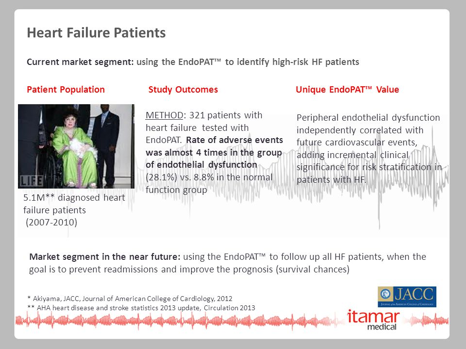 METHOD: 321 patients with heart failure tested with EndoPAT.