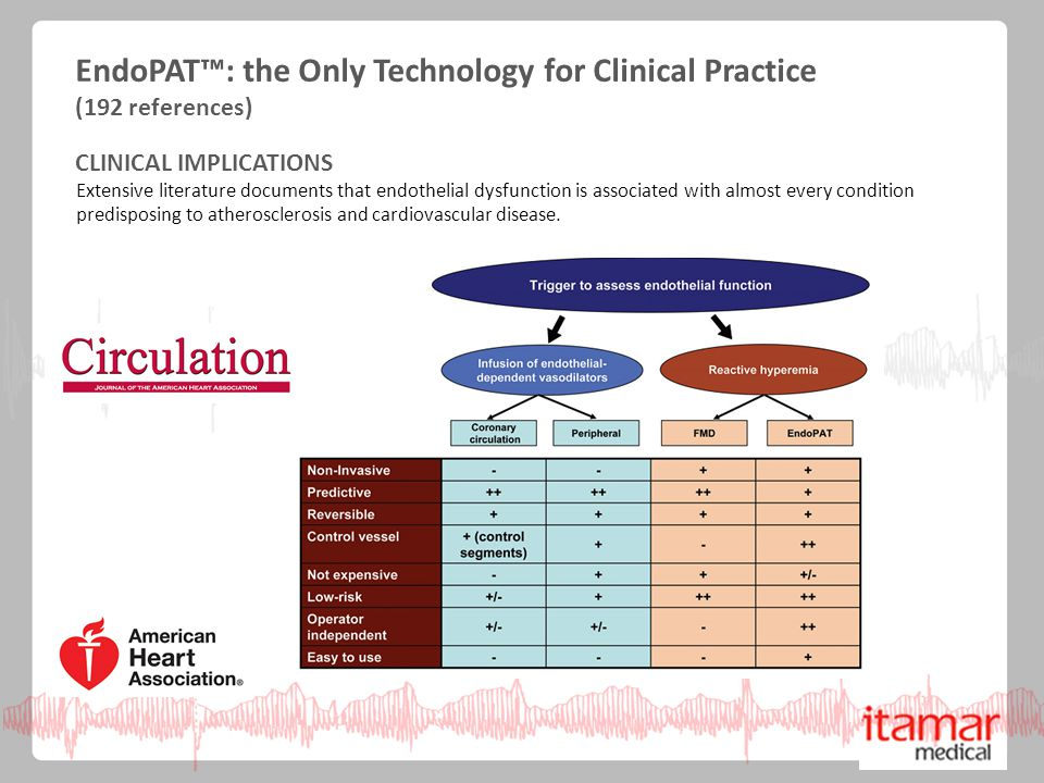 EndoPAT: the Only Technology for Clinical Practice (192 references) EndoPAT™: the Only Technology for Clinical Practice (192 references) CLINICAL IMPLICATIONS Extensive literature documents that endothelial dysfunction is associated with almost every condition predisposing to atherosclerosis and cardiovascular disease.