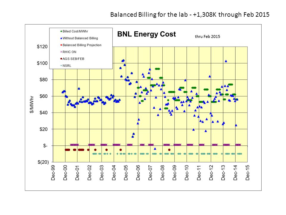 Balanced Billing for the lab - +1,308K through Feb 2015