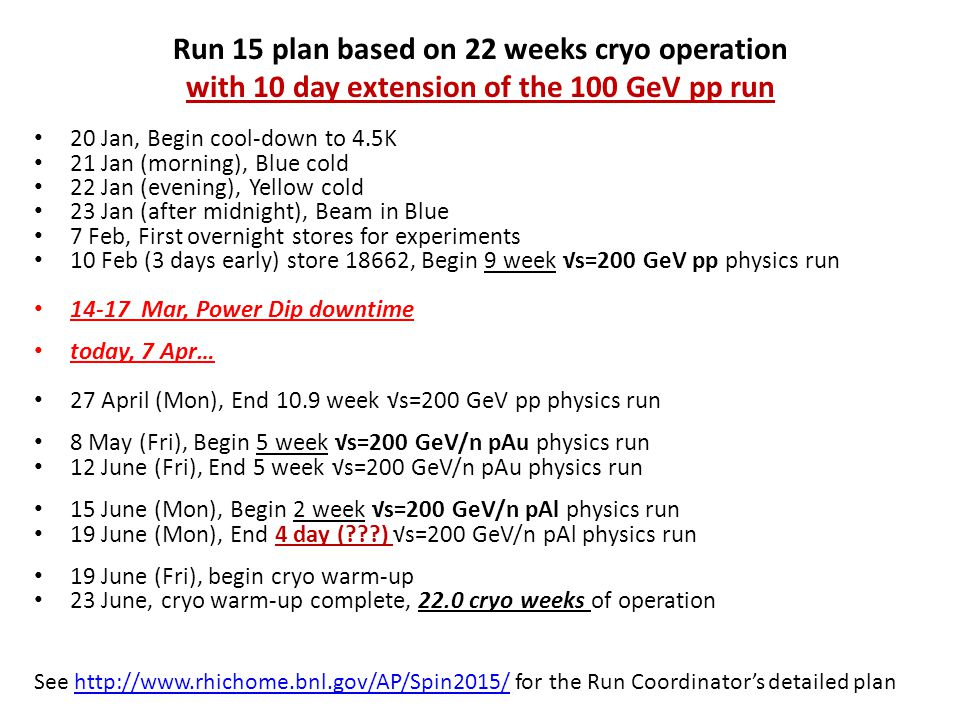 Run 15 plan based on 22 weeks cryo operation with 10 day extension of the 100 GeV pp run 20 Jan, Begin cool-down to 4.5K 21 Jan (morning), Blue cold 22 Jan (evening), Yellow cold 23 Jan (after midnight), Beam in Blue 7 Feb, First overnight stores for experiments 10 Feb (3 days early) store 18662, Begin 9 week √s=200 GeV pp physics run 14-17 Mar, Power Dip downtime today, 7 Apr… 27 April (Mon), End 10.9 week √s=200 GeV pp physics run 8 May (Fri), Begin 5 week √s=200 GeV/n pAu physics run 12 June (Fri), End 5 week √s=200 GeV/n pAu physics run 15 June (Mon), Begin 2 week √s=200 GeV/n pAl physics run 19 June (Mon), End 4 day ( ) √s=200 GeV/n pAl physics run 19 June (Fri), begin cryo warm-up 23 June, cryo warm-up complete, 22.0 cryo weeks of operation See http://www.rhichome.bnl.gov/AP/Spin2015/ for the Run Coordinator's detailed planhttp://www.rhichome.bnl.gov/AP/Spin2015/
