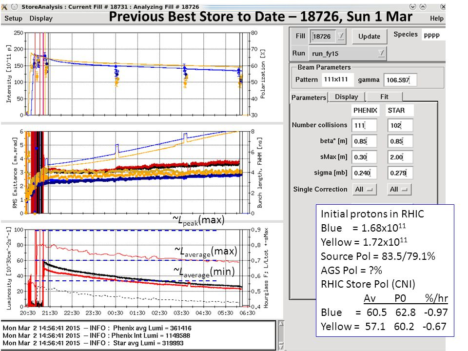 Previous Best Store to Date – 18726, Sun 1 Mar Initial protons in RHIC Blue = 1.68x10 11 Yellow = 1.72x10 11 Source Pol = 83.5/79.1% AGS Pol = % RHIC Store Pol (CNI) Av P0 %/hr Blue = 60.5 62.8 -0.97 Yellow = 57.1 60.2 -0.67 ~L average (min) ~L average (max) ~L peak (max)