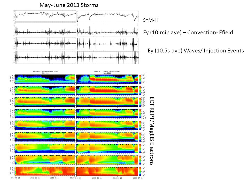 SYM-H Ey (10 min ave) – Convection- Efield Ey (10.5s ave) Waves/ Injection Events ECT REPT/MagEIS Electrons May- June 2013 Storms