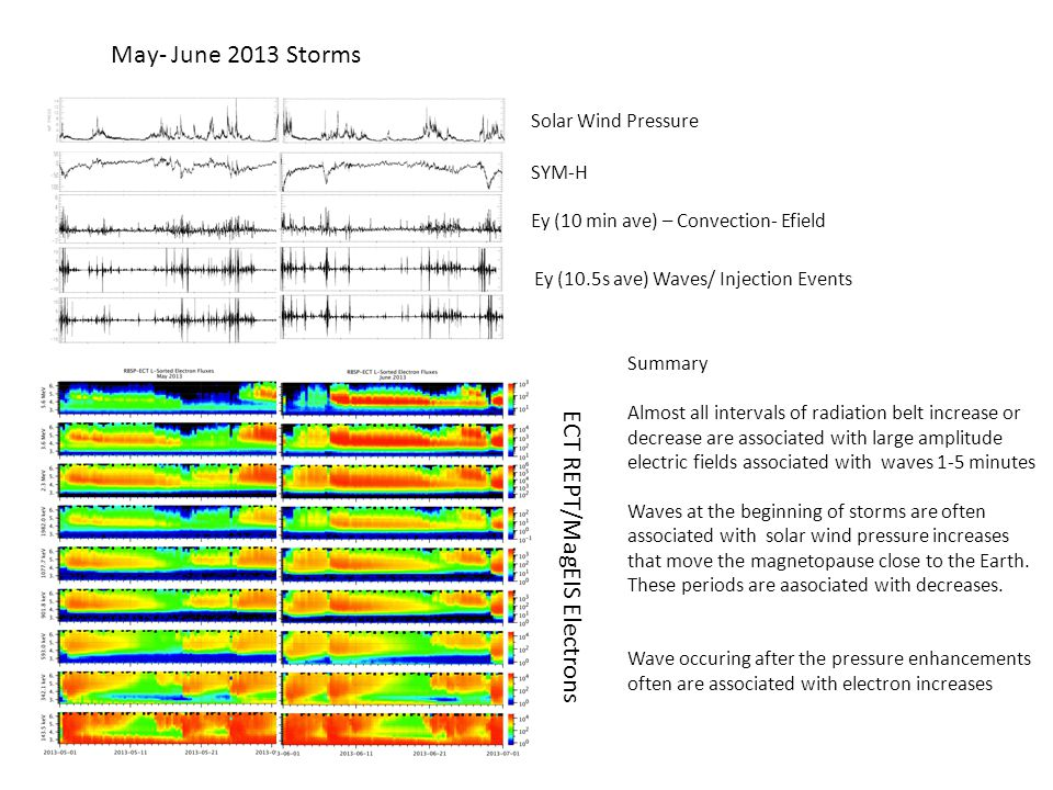 SYM-H Ey (10 min ave) – Convection- Efield Ey (10.5s ave) Waves/ Injection Events ECT REPT/MagEIS Electrons May- June 2013 Storms Solar Wind Pressure Summary Almost all intervals of radiation belt increase or decrease are associated with large amplitude electric fields associated with waves 1-5 minutes Waves at the beginning of storms are often associated with solar wind pressure increases that move the magnetopause close to the Earth.