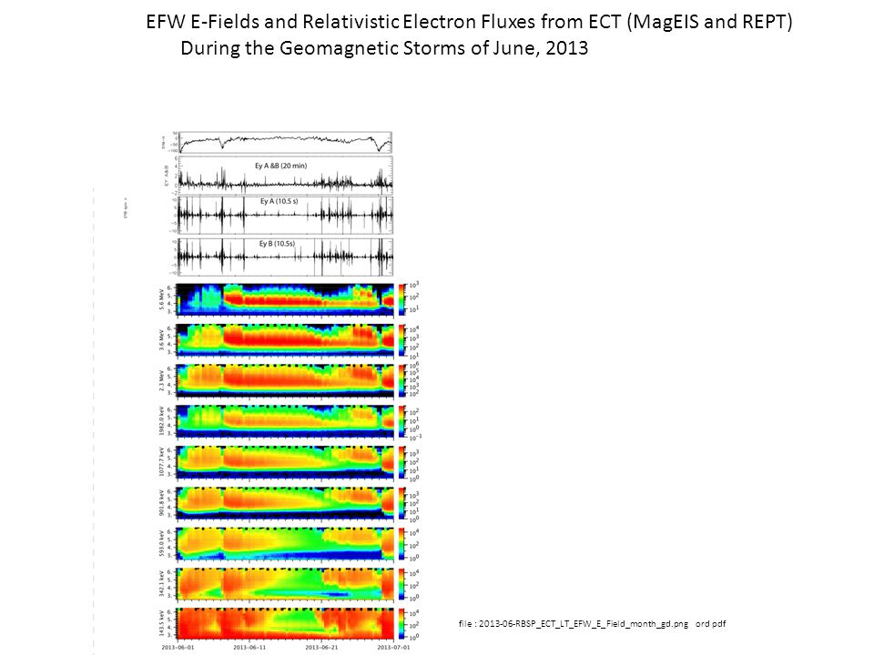 file : 2013-06-RBSP_ECT_LT_EFW_E_Field_month_gd.png ord pdf EFW E-Fields and Relativistic Electron Fluxes from ECT (MagEIS and REPT) During the Geomagnetic Storms of June, 2013