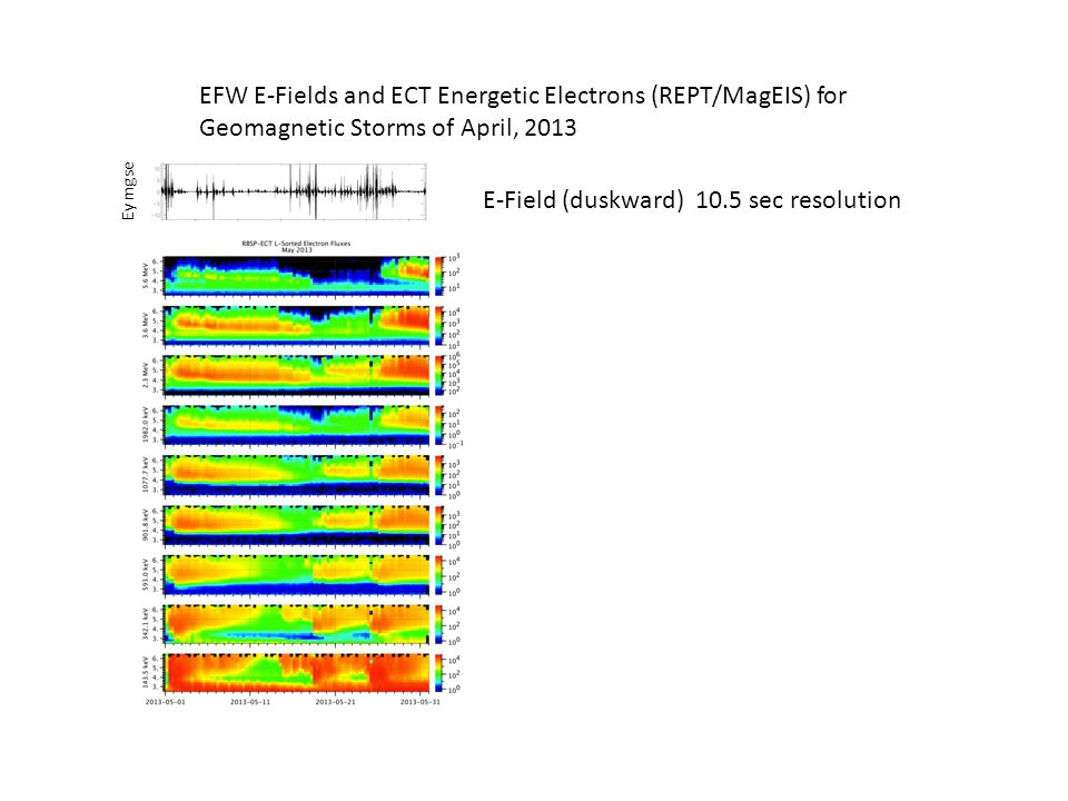 EFW E-Fields and ECT Energetic Electrons (REPT/MagEIS) for Geomagnetic Storms of April, 2013 E-Field (duskward) 10.5 sec resolution Ey mgse