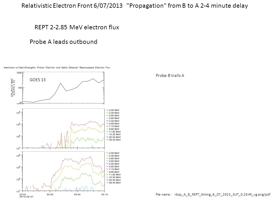 file name : rbsp_A_B_REPT_timing_6_07_2013_3UT_0.25HR_vg.png/pdf Relativistic Electron Front 6/07/2013