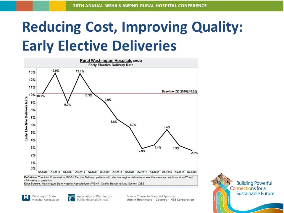 Reducing Cost, Improving Quality: Early Elective Deliveries