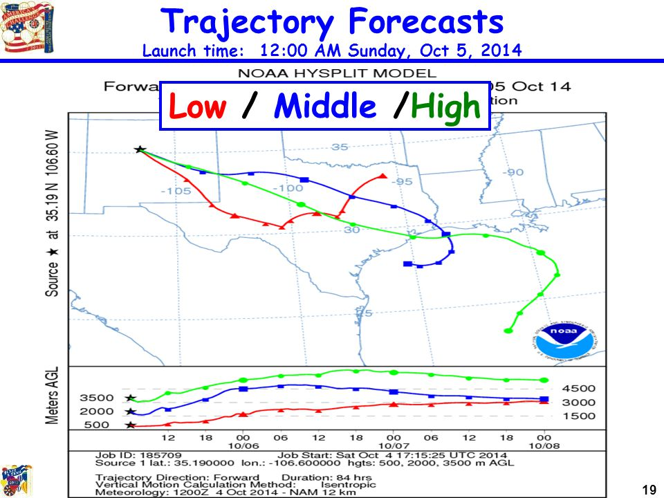 19 Trajectory Forecasts Launch time: 12:00 AM Sunday, Oct 5, 2014 Low / Middle /High