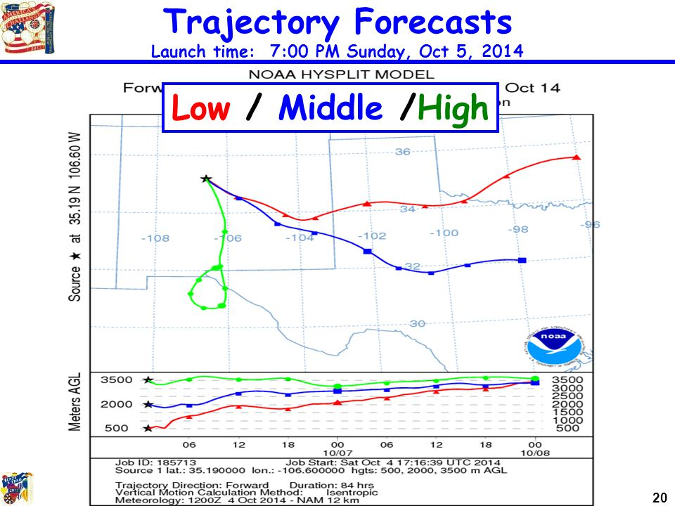 20 Trajectory Forecasts Launch time: 7:00 PM Sunday, Oct 5, 2014 Low / Middle /High