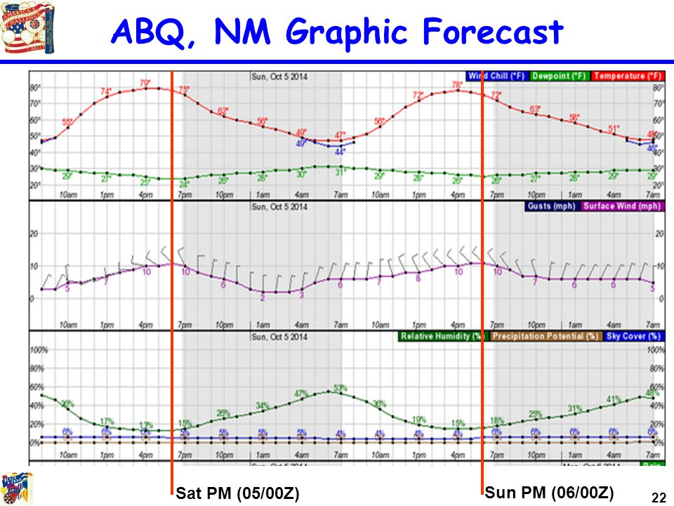 22 ABQ, NM Graphic Forecast Sat PM (05/00Z) Sun PM (06/00Z)