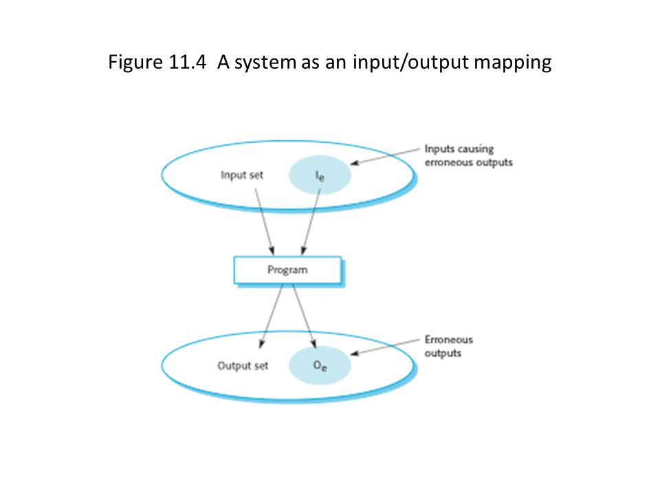 Figure 11.4 A system as an input/output mapping