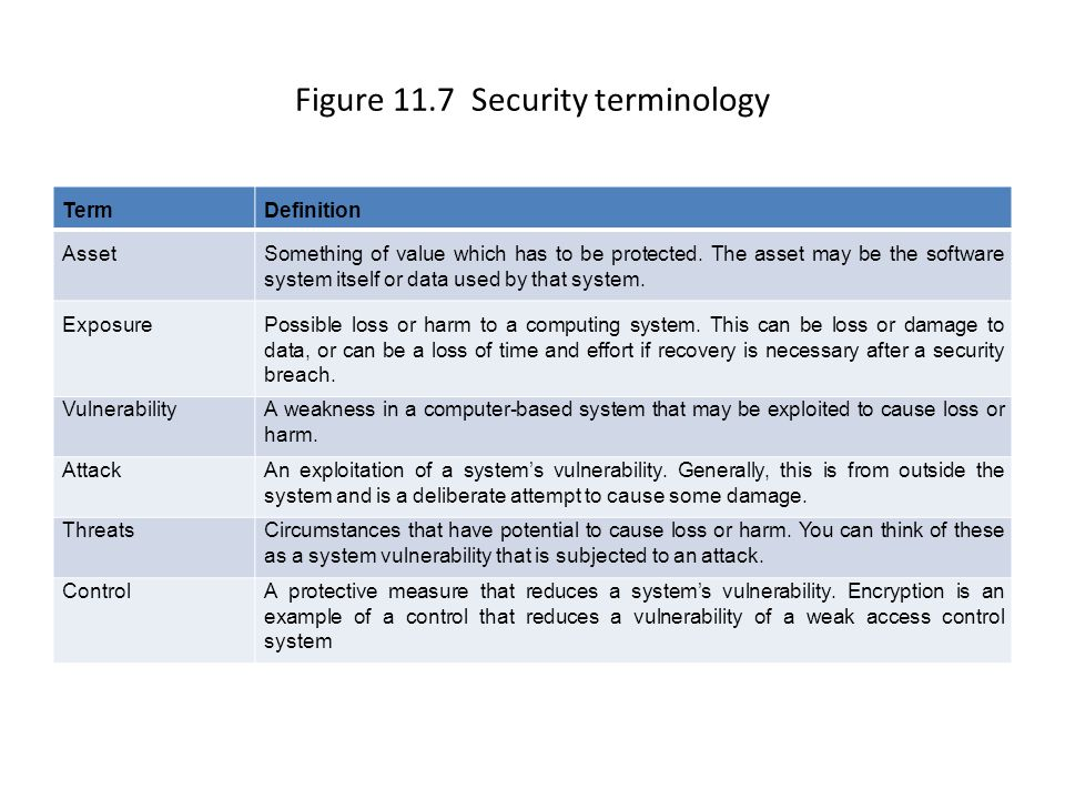 Figure 11.7 Security terminology TermDefinition AssetSomething of value which has to be protected.