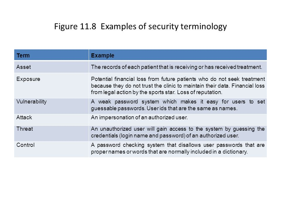 Figure 11.8 Examples of security terminology TermExample AssetThe records of each patient that is receiving or has received treatment.