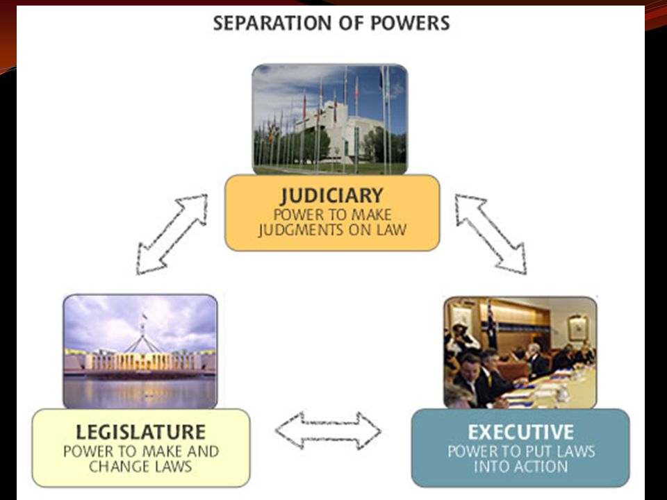 Separation of Powers In the United States government, there are three branches: executive (President), legislative (Congress), and judicial (Courts).