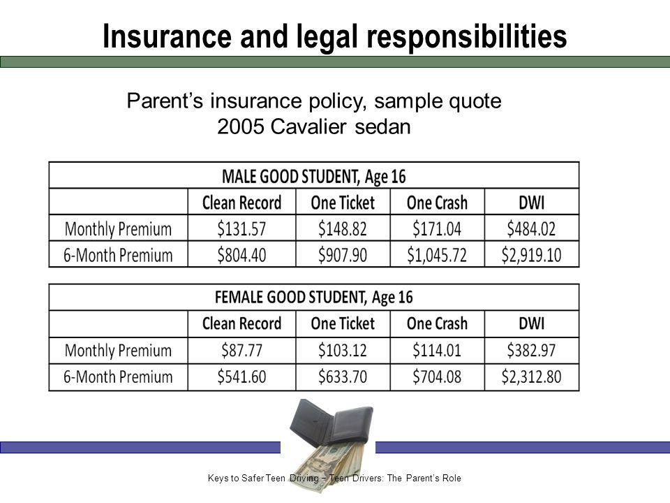 Insurance and legal responsibilities Parent's insurance policy, sample quote 2005 Cavalier sedan Keys to Safer Teen Driving − Teen Drivers: The Parent's Role