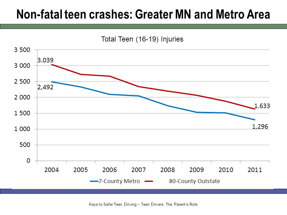Non-fatal teen crashes: Greater MN and Metro Area Keys to Safer Teen Driving − Teen Drivers: The Parent's Role
