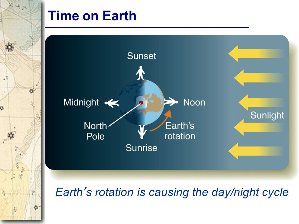 Time on Earth Earth's rotation is causing the day/night cycle