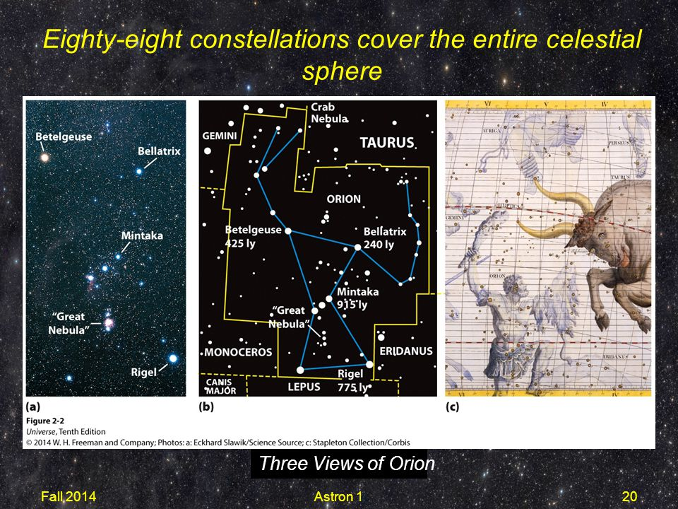 Three Views of Orion Eighty-eight constellations cover the entire celestial sphere Fall 2014Astron 120