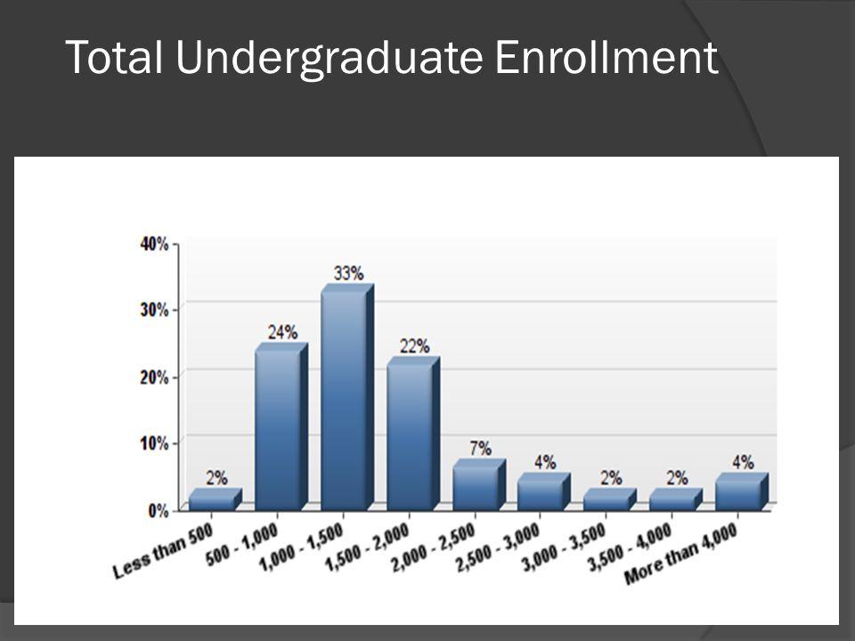 Total Undergraduate Enrollment