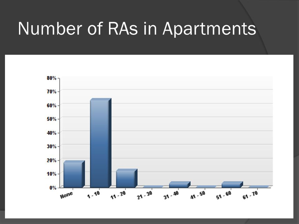 Number of RAs in Apartments