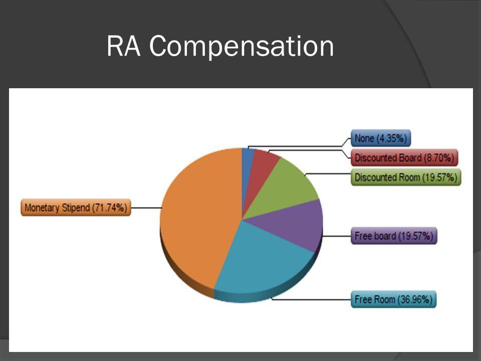 RA Compensation