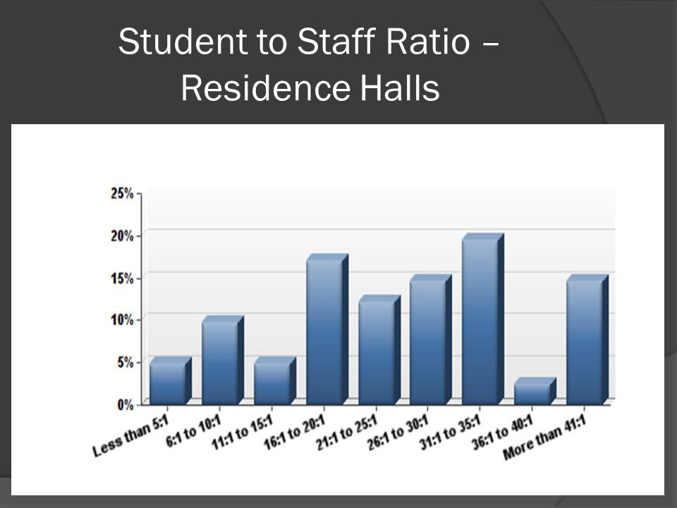 Student to Staff Ratio – Residence Halls